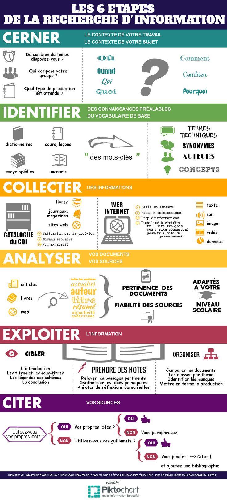 Psychology : Etapes de la recherche d'information | Piktochart Infographic Editor…