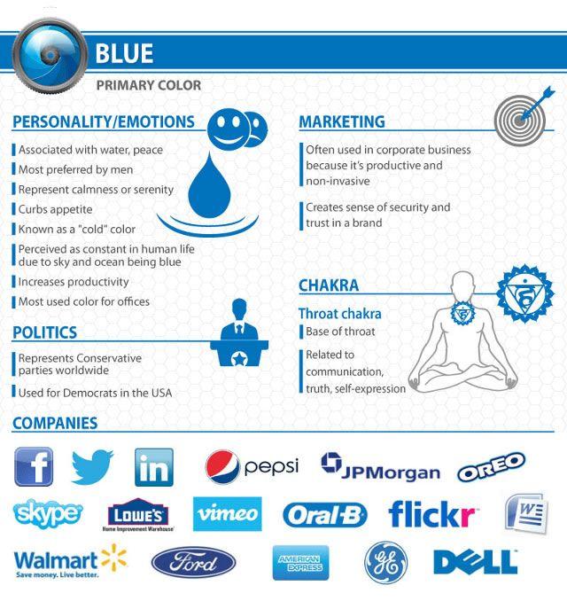 Psychology : [Dossier] Infographie : Psychologie des couleurs des Logos : Le Bleu…