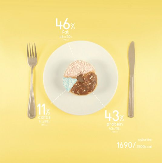 Data Visualization : Designer charts his diet with beautiful data visualizations