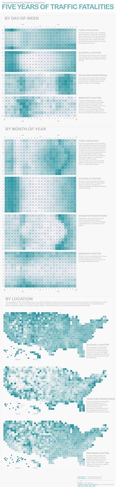 Data Visualization : Five Years of Traffic Fatalities