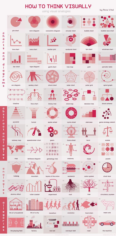 Data Visualization : How To Think Visually Using Visual Analogies #infographic