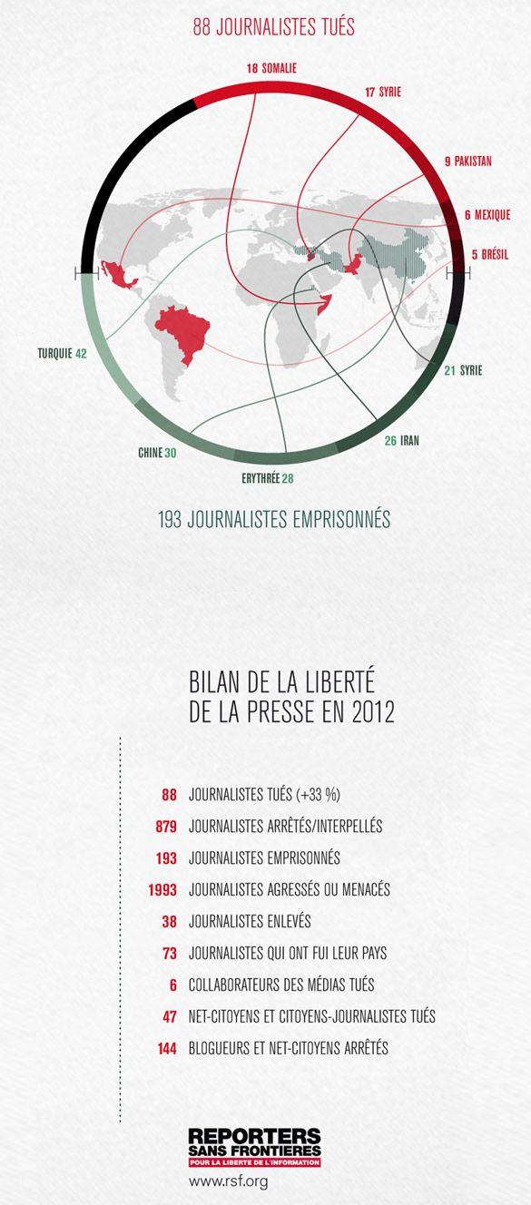 Data Visualization : [infographie] 2012 : l'année la plus meurtrière pour les journalistes ! – Design & graphisme par Geoffrey Dorne