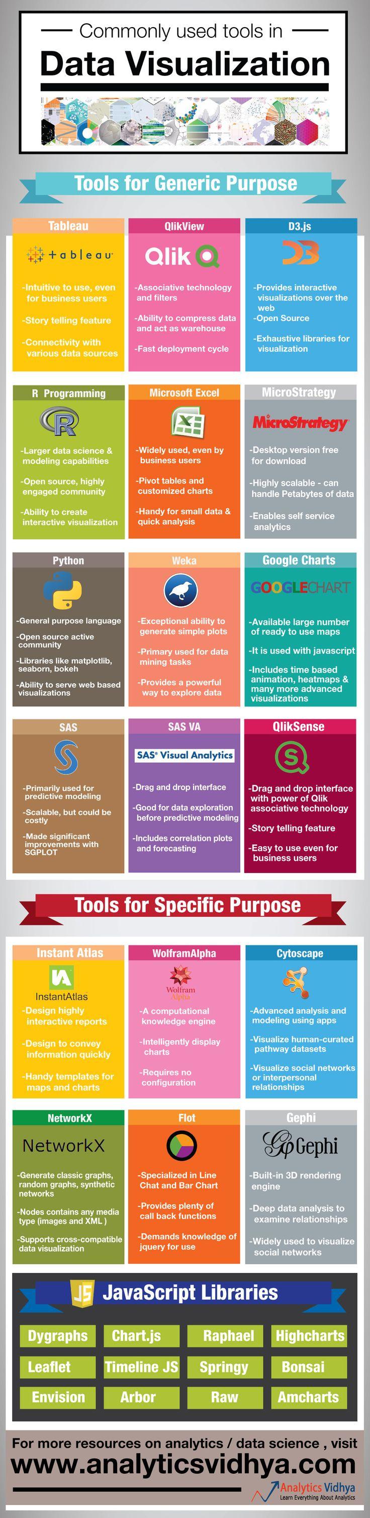 Data Visualization : Social media data mining | The Digital Media Strategy Blog