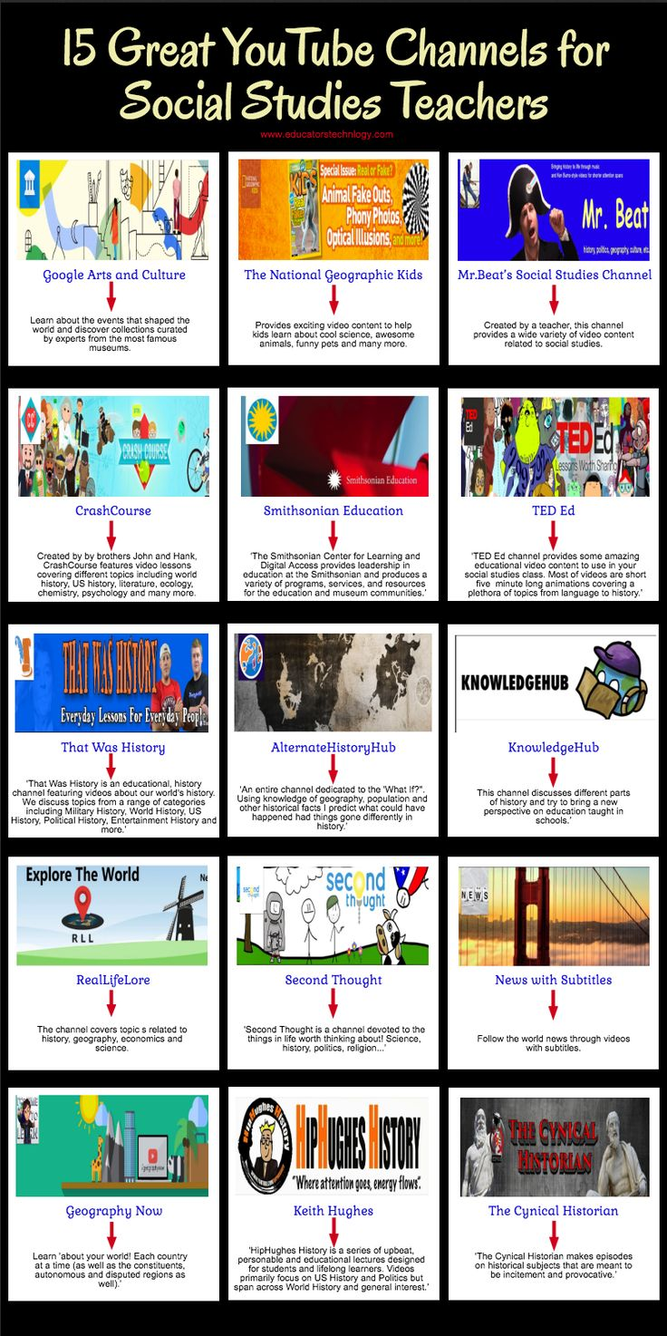 Educational : A Handy Infographic Featuring Some of The Best YouTube Channels for Social Studi…