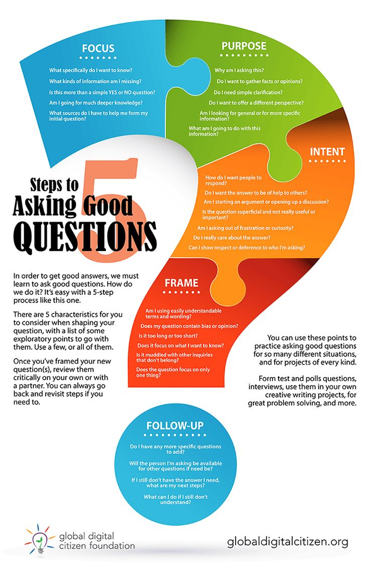 Educational Use This 5 Step Infographic To Learn How To