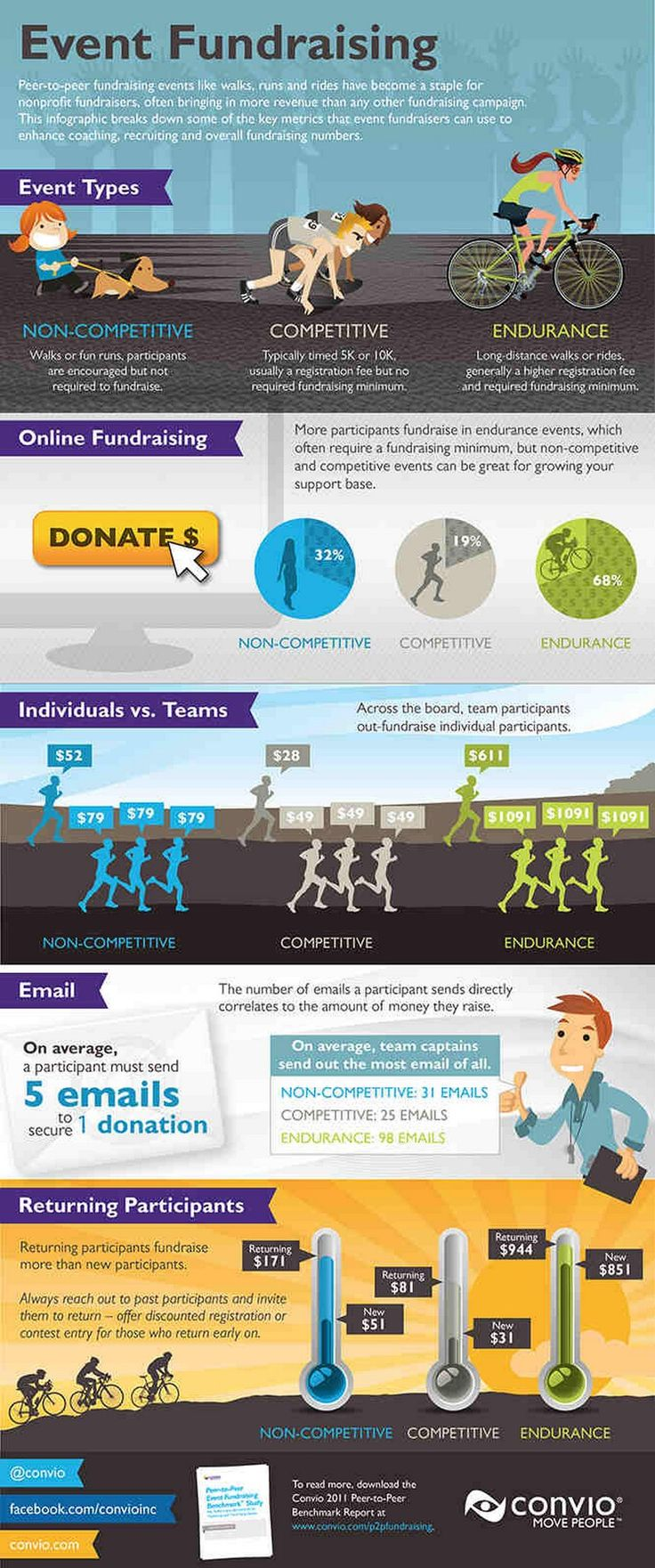 fundraising infographic : Event Fundraising | Infographic Zone