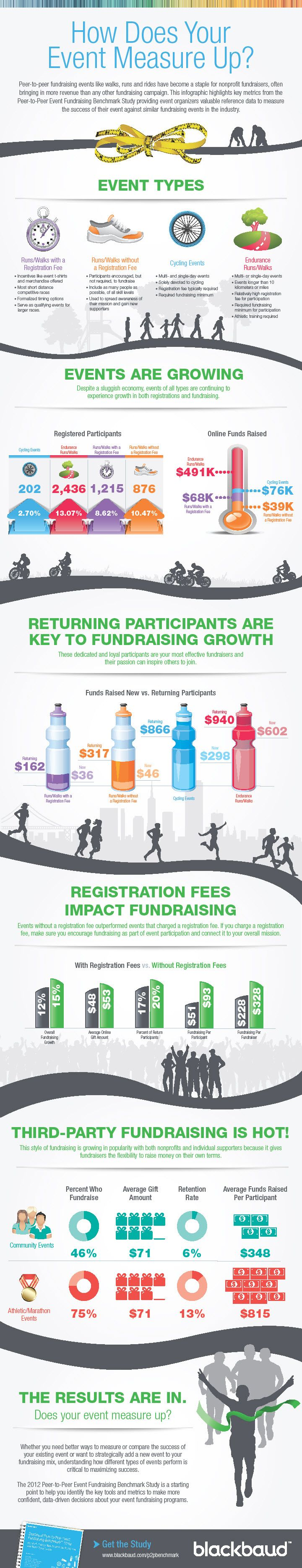fundraising infographic : How Does Your Fundraising Event Measure Up? #fundraising #infographic…
