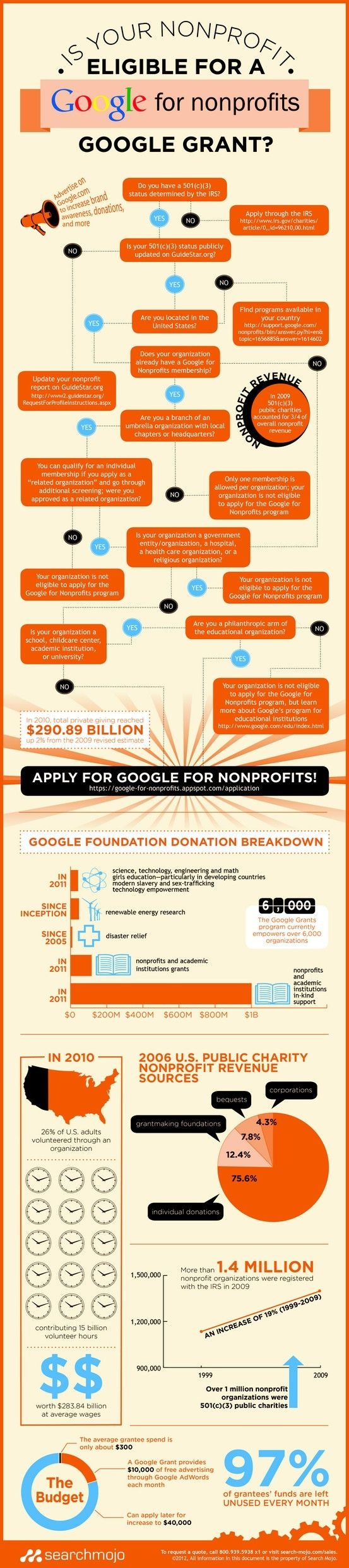 fundraising infographic : Is Your Nonprofit Eligible for a Nonprofits Google Grant?…