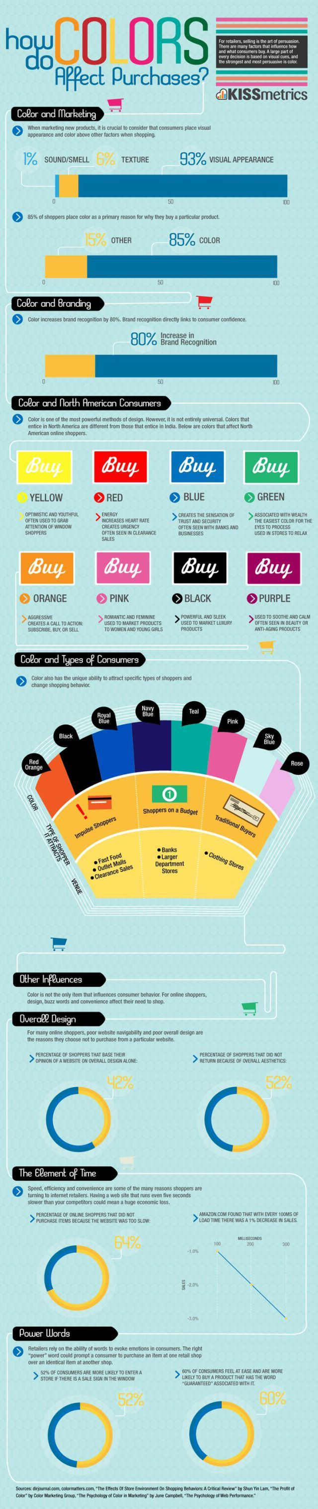 Psychology : Psychology : How do Colors Affect Purchases ...