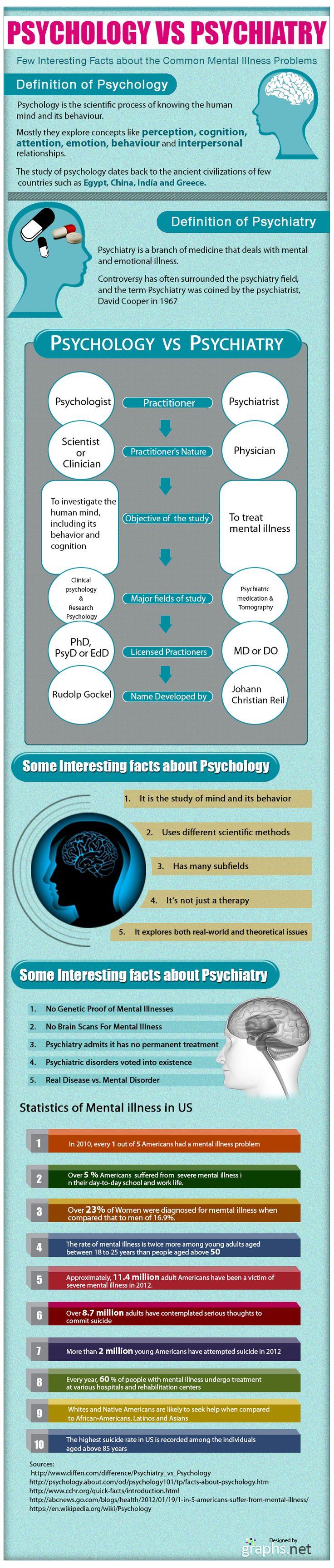 a career as a psychiatrist essay