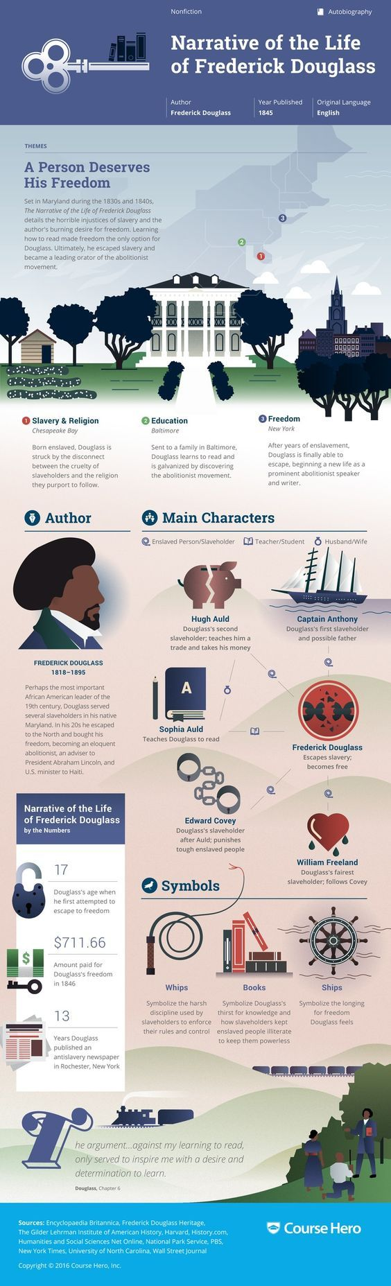 a literary analysis of the narrative of the life of frederick douglass