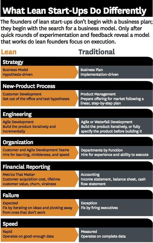 business models lean vs traditional jobloving com your