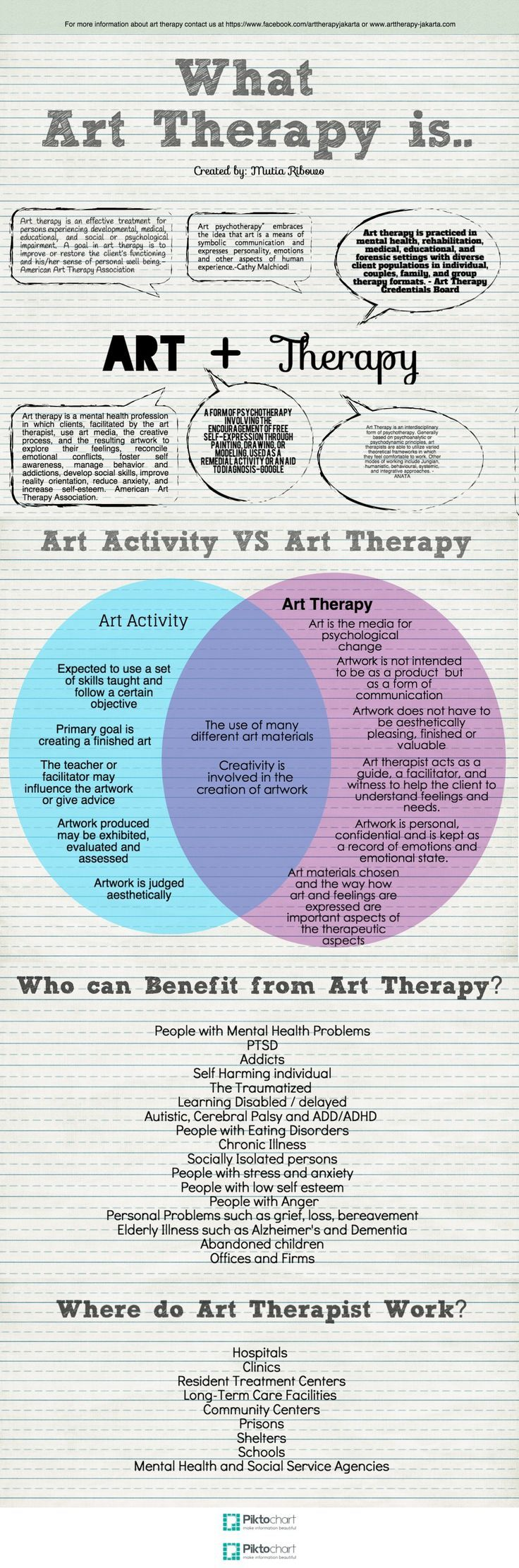 Psychology : Information about art therapy, how art therapy differ from art activities, and w…