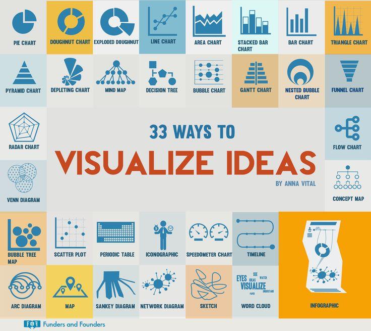 Data Visualization : 33 Creative Ways to Visualize Ideas [Infographic]