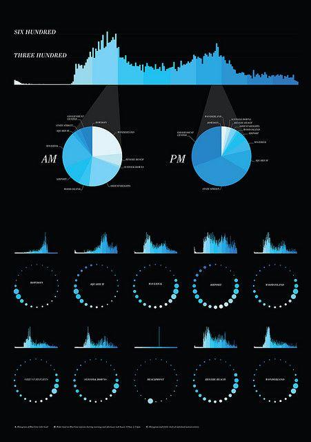 Data Visualization : MBTA Data Visualization, by Todd Vanderlin et al. #boston #openframeworks #datav…