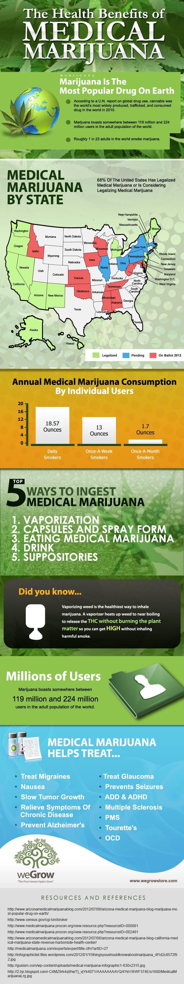 Best marijuana dating sites