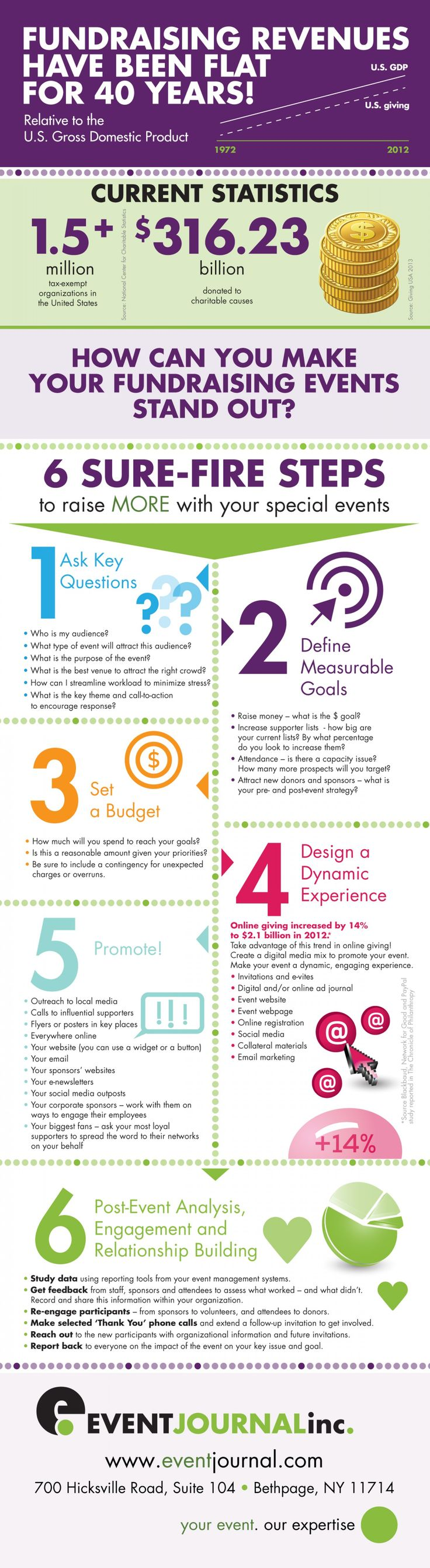 fundraising infographic : 6 easy-to-follow steps to make ...