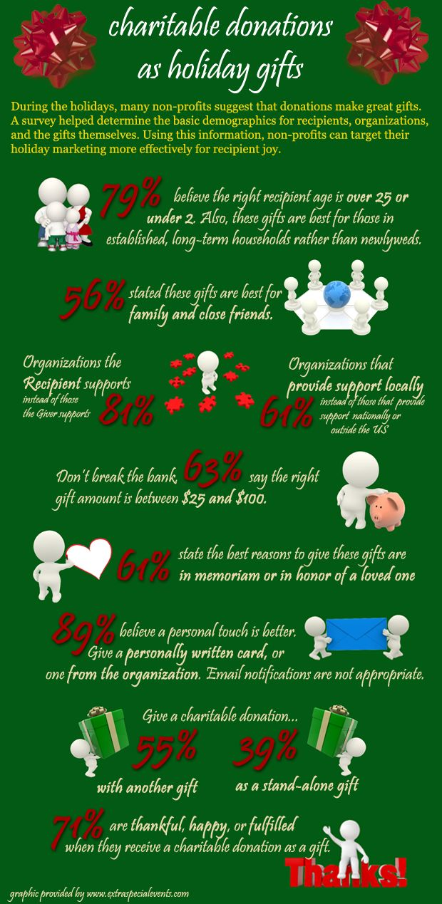 fundraising infographic   charitable donations as holiday