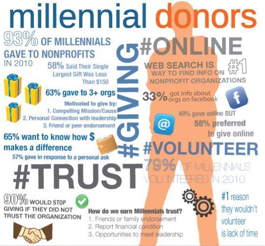 Infographic millennials