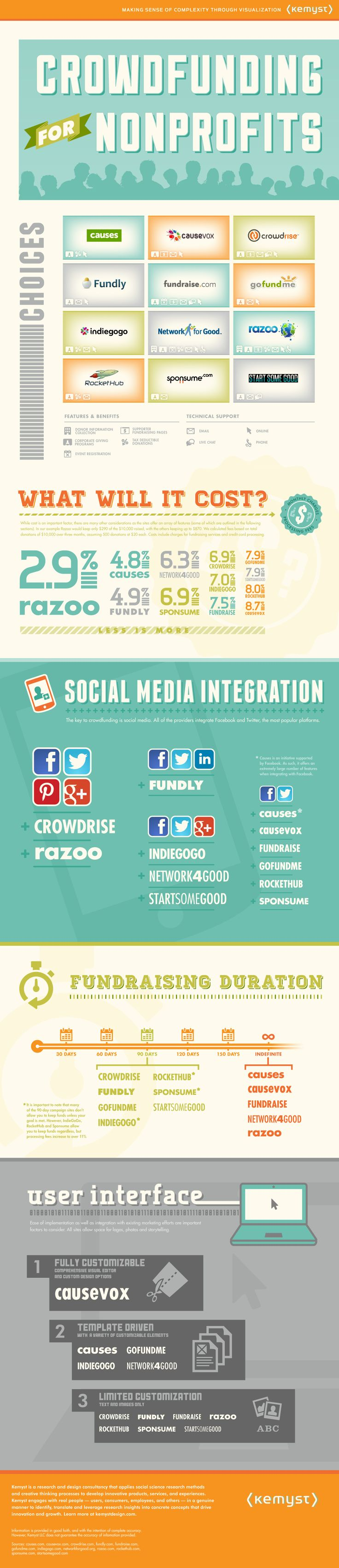 fundraising infographic : Resource ThuRsday #4:  Infographic fave #2