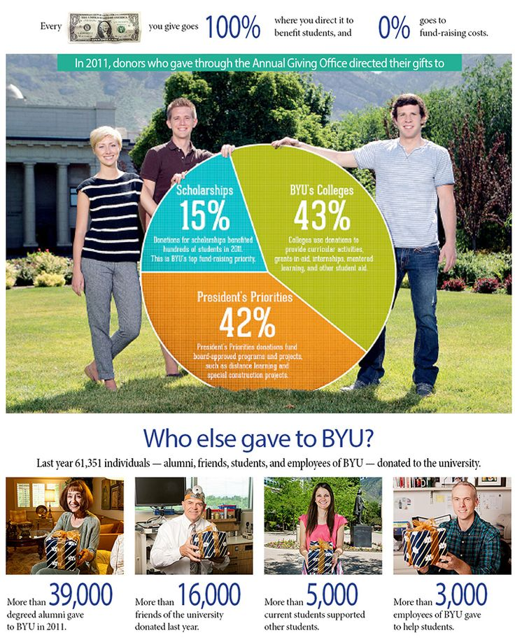 Fundraising Infographic : Who Gave To BYU?
