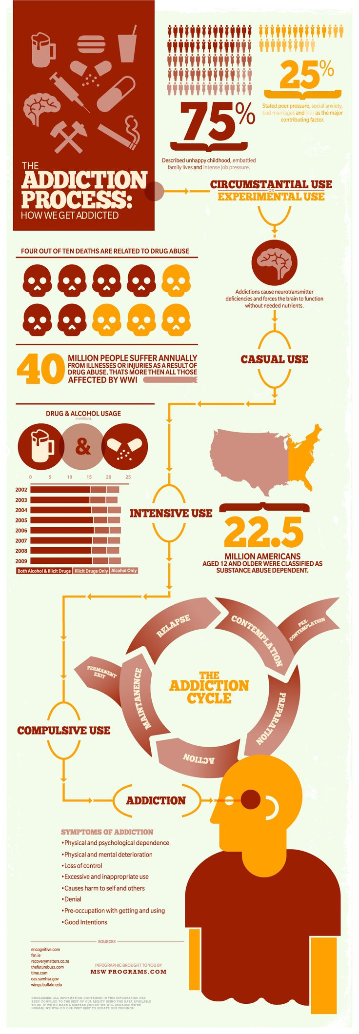 Psychology : Infographic: The Addiction Process: How We Get Addicted