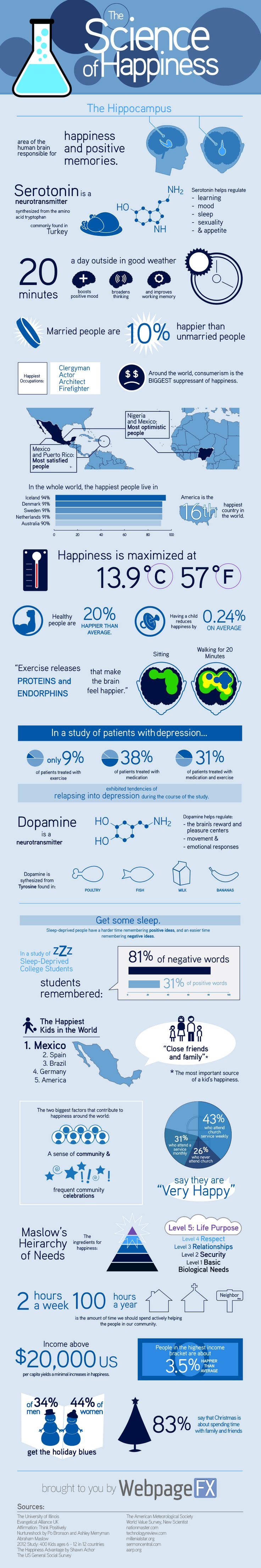 Psychology : The science of happiness explained in one infographic