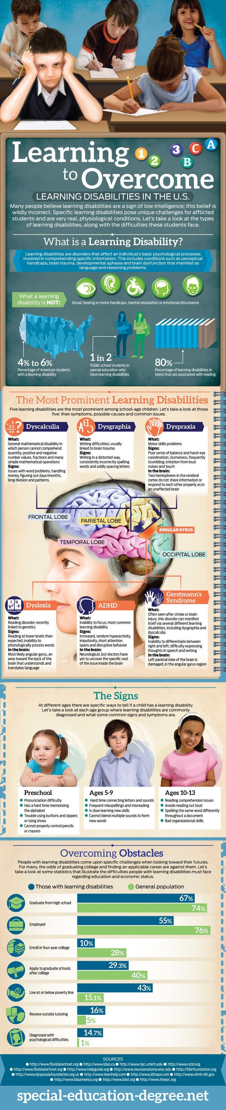 Psychology What Learning Disabilities Are And What