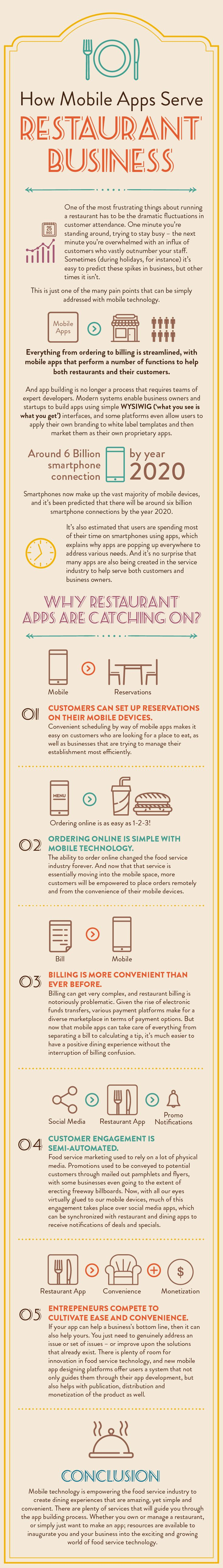 Startup infographic on the menu email and mobile for Vertical response