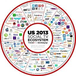Startup infographic : social tv ecosystem…
