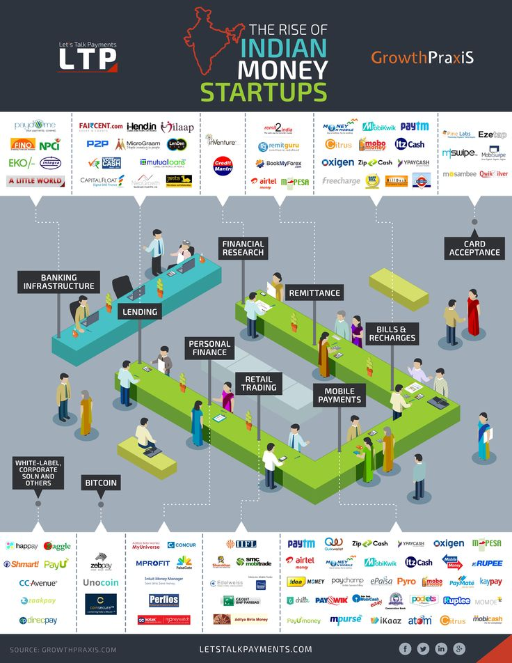 Forex startups india