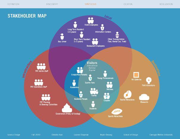 stakeholder mapping templates - Romeo.landinez.co
