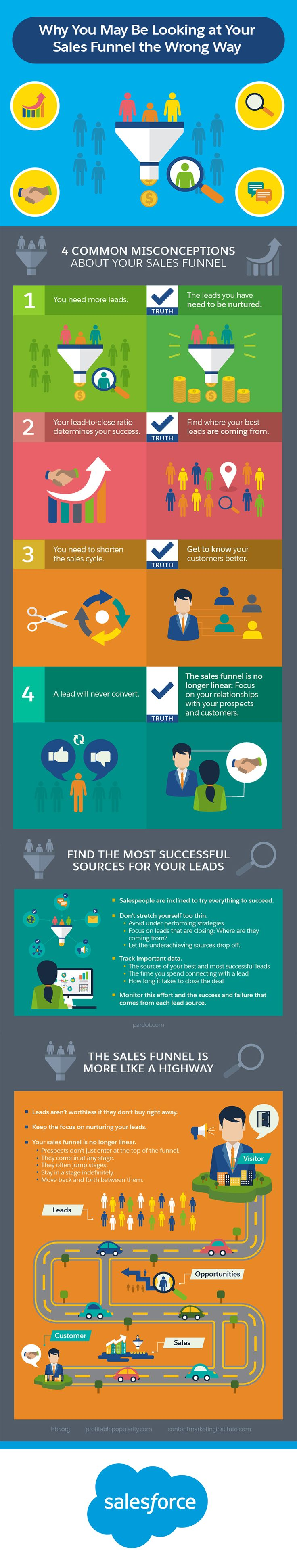 Startup Infographic Why You May Be Looking At Your Sales
