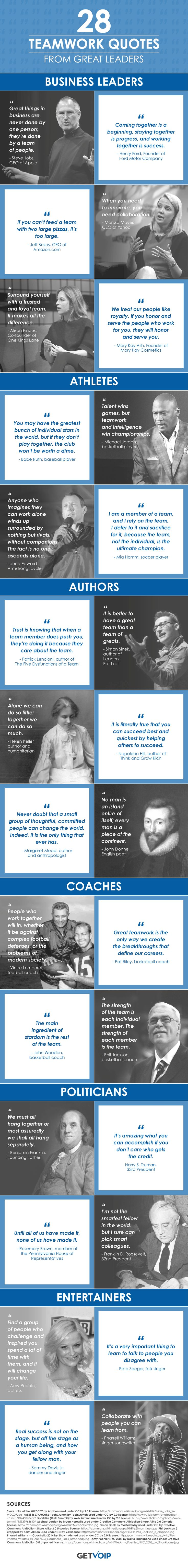 Teamwork quote : The 28 Teamwork Quotes From Great Leaders Infographic remind us that teams provi…