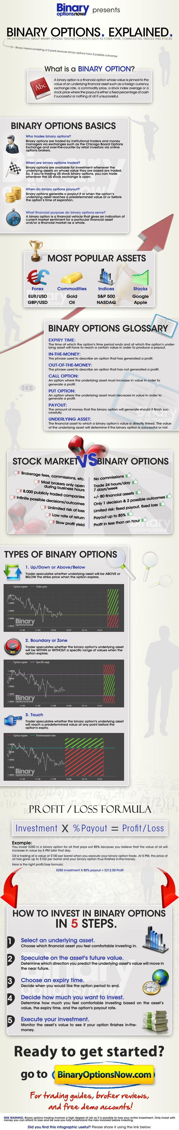 Binary option trading explained