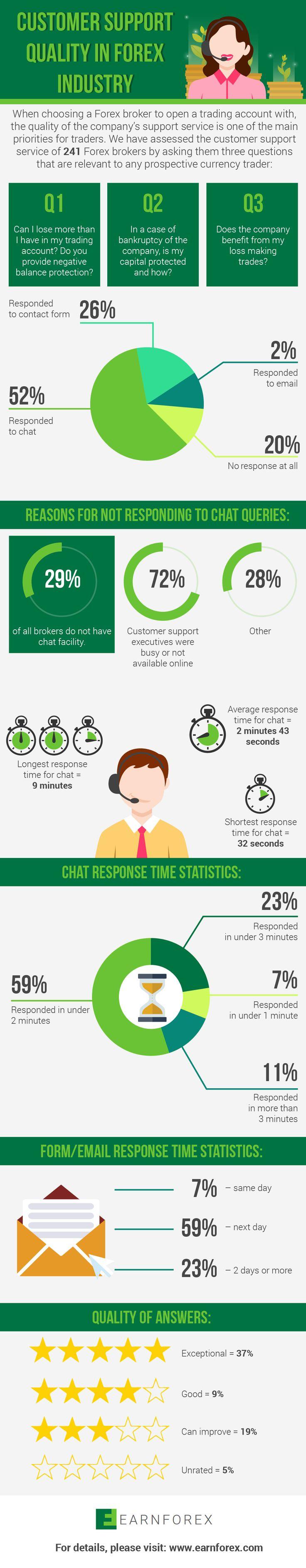 Forex customer service jobs