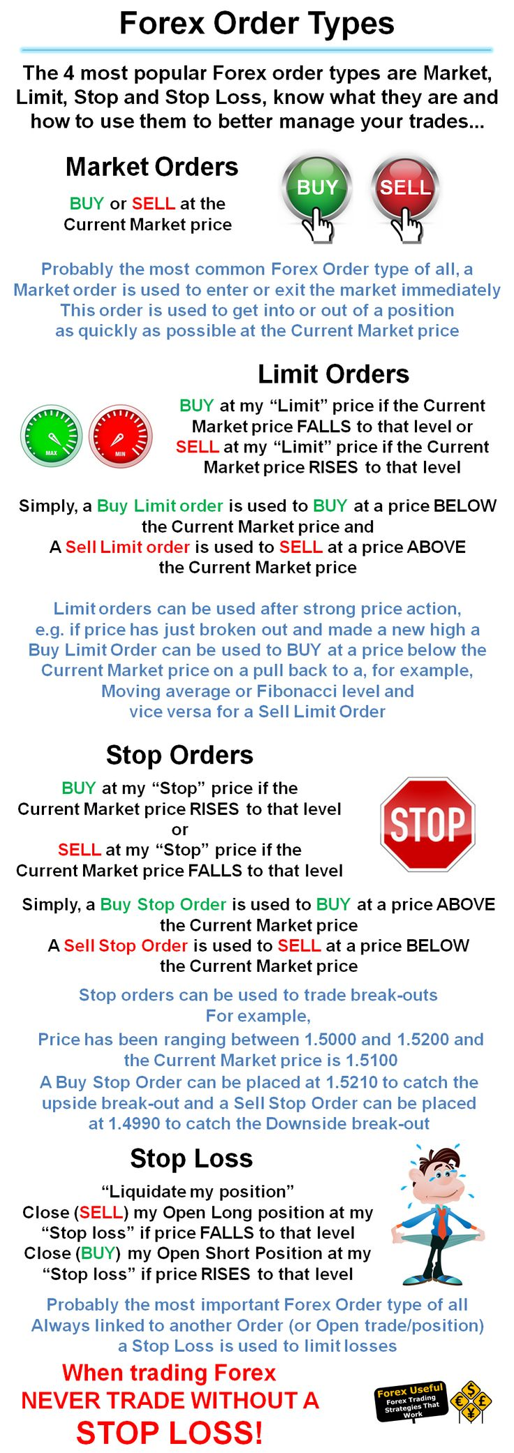 Limit order in forex trading