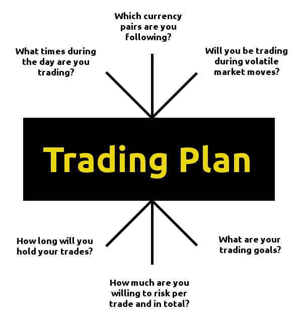 Daily forex trading edge