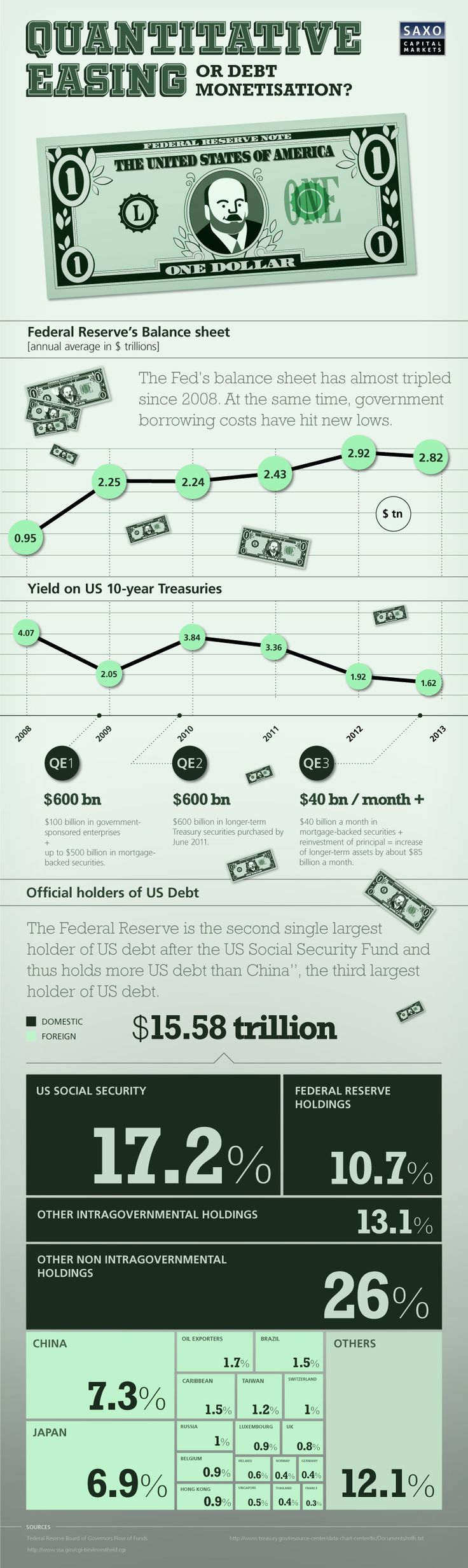 Trading infographic : Free Money and Bonus: www.signaltrader.it - JobLoving.com | Your Number