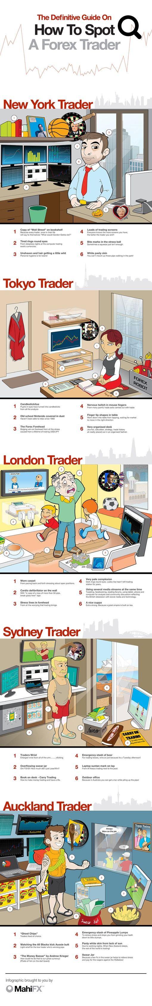 Fx spot trader london