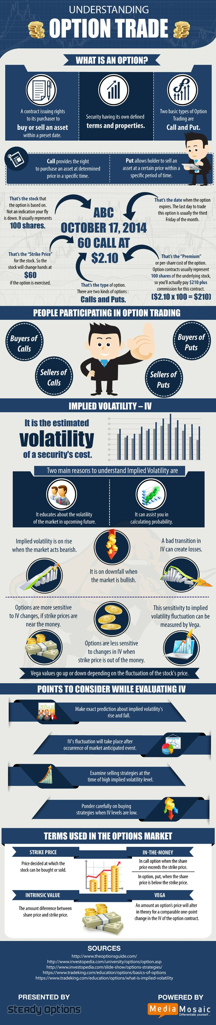 binary options info graphics design