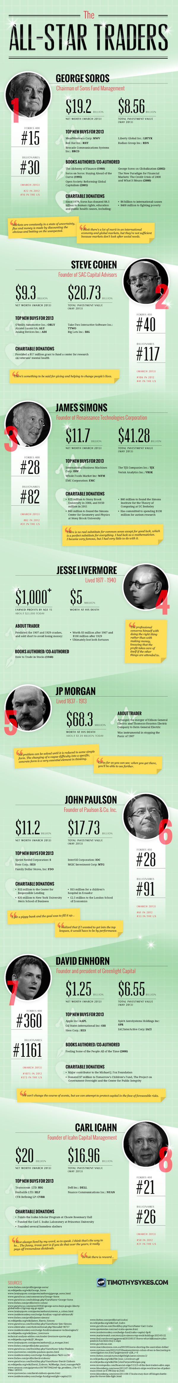 Trading infographic : The All-Star Traders [INFOGRAPHIC]