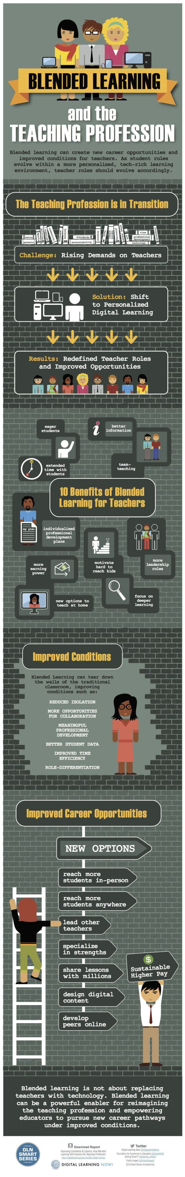 Trading infographic : Trading infographic : 10 Benefits Of Blended Learning For Teachers [Infographic]…