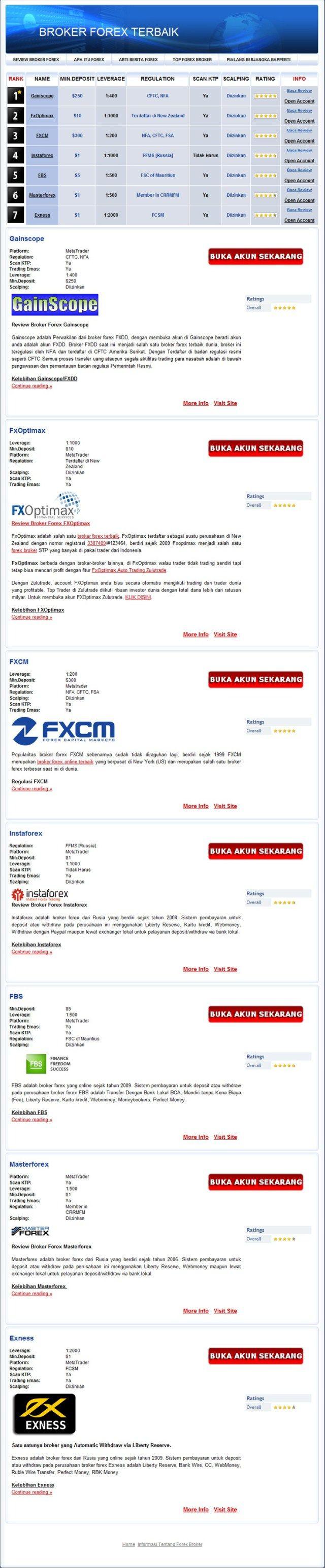 Broker forex terbaik мобильный форекс пополнение черезсмс