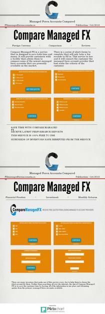 Managed forex accounts comparison