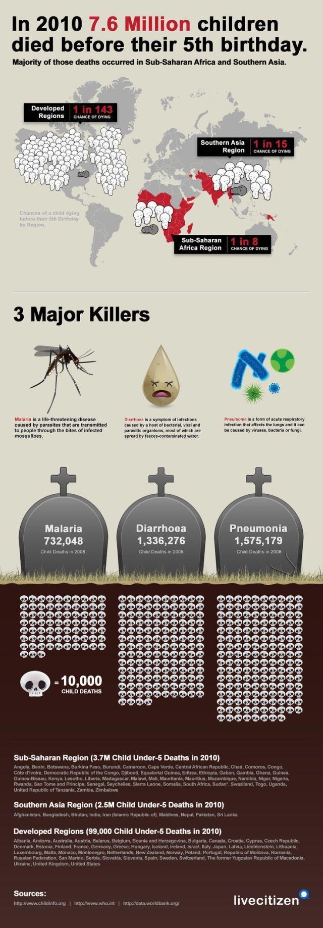 fundraising infographic : fundraising infographic : fundraising infographic : Child Mortality Under-5 by R…