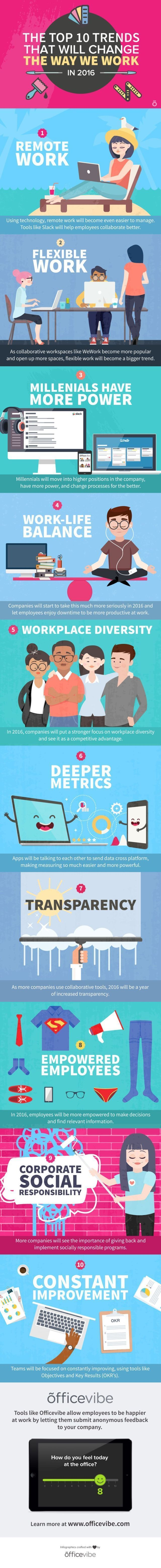fundraising infographic : fundraising infographic : The Top 10 Trends That Will Change The Way You Work in…