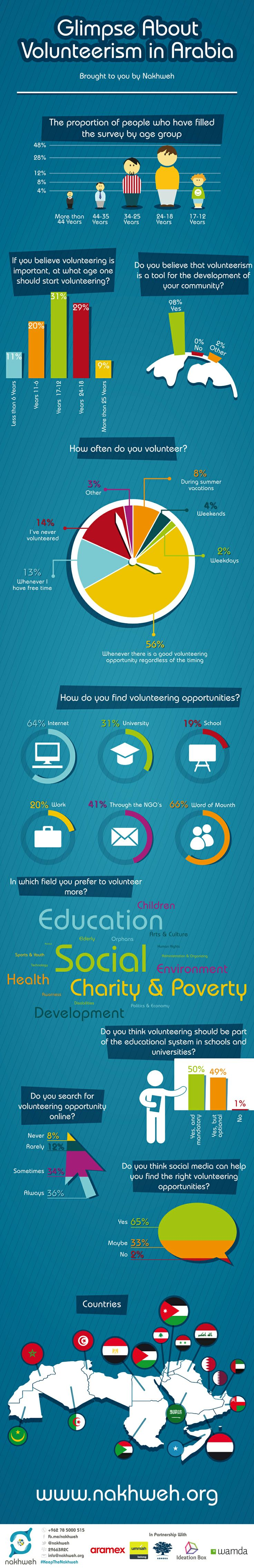 fundraising infographic : Glimpse about #volunteerism in Arabia…