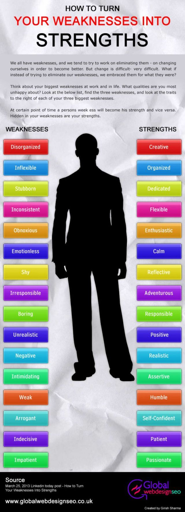 strengths weaknesses interview