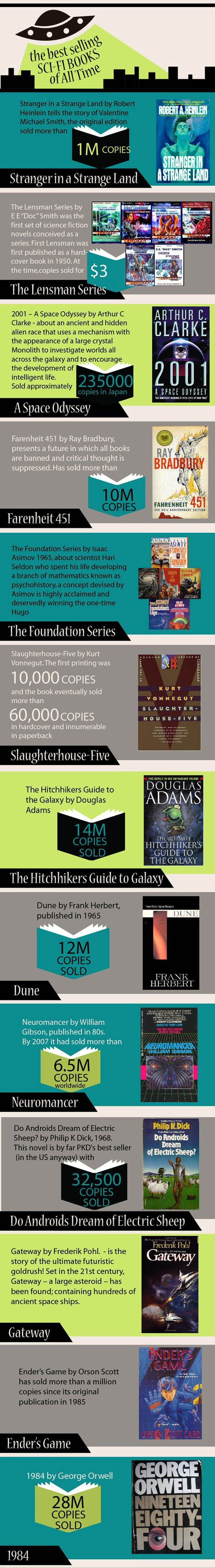 Educational : Best Selling Sci-Fi books of all time 01…